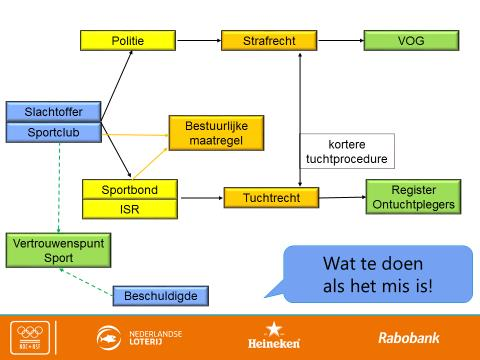 3. Stroomschema Themasessie 24 mei.png